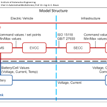 BMS: Battery Management System EVCC: Electric Vehicle Communication Controller SECC: Supply Equipment Communication Controller IFS Stuttgart